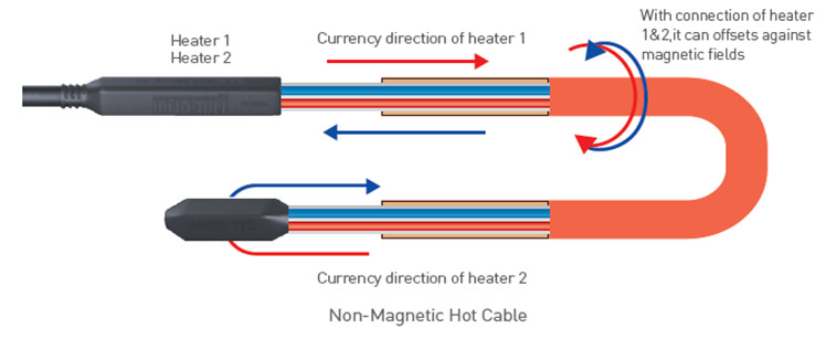 Concept Of Electromagnetic Wave Controlled Non Magnetic